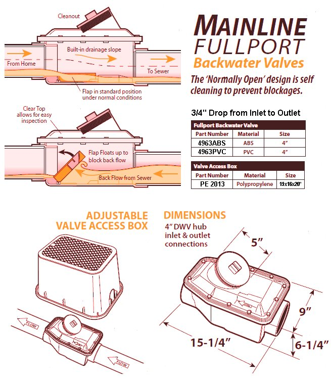 Backwater Valve Specifications