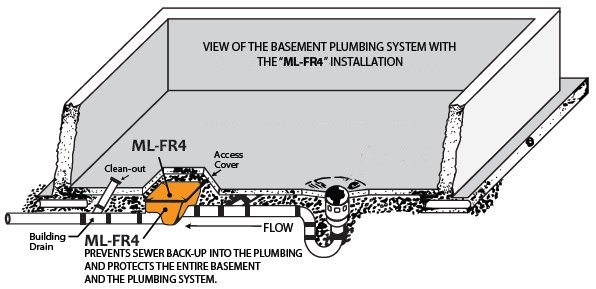 Mainline ML-FR4-A ABS Backwater Valve installation tips in basement floor